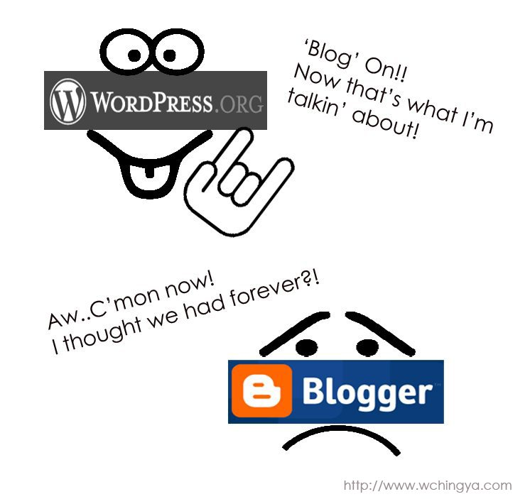 migration to wordpress from blogger